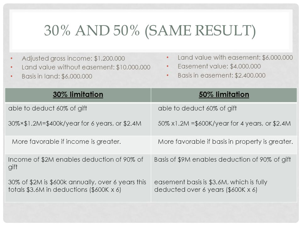 30% AND 50% (SAME RESULT) Adjusted gross income: $1,200,000 Land value without easement: $10,000,000 Basis in land: $6,000,000 30% limitation50% limitation able to deduct 60% of gift 30%×$1.2M=$400k/year for 6 years, or $2.4M able to deduct 60% of gift 50% x1.2M =$600K/year for 4 years, or $2.4M More favorable if income is greater.More favorable if basis in property is greater.