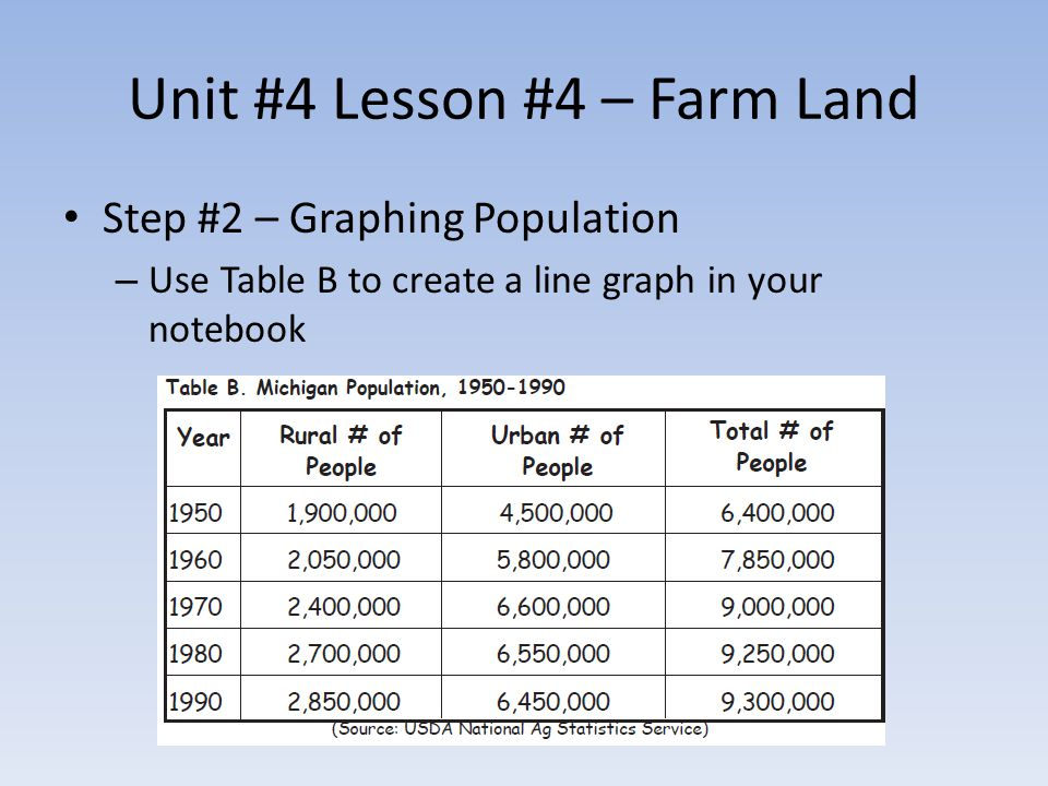 Step #2 – Graphing Population – Use Table B to create a line graph in your notebook