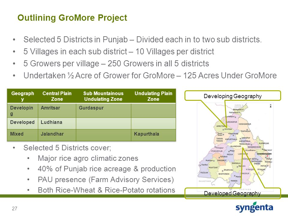 27 Outlining GroMore Project Developed Geography Developing Geography Selected 5 Districts cover; Major rice agro climatic zones 40% of Punjab rice ac