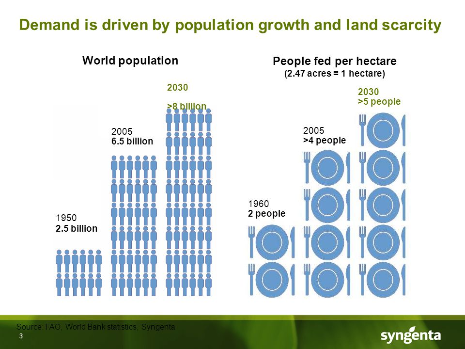3 Demand is driven by population growth and land scarcity 1960 2 people 2005 >4 people People fed per hectare (2.47 acres = 1 hectare) 2030 >5 people 1950 2.5 billion 2005 6.5 billion 2030 >8 billion World population Source: FAO, World Bank statistics, Syngenta