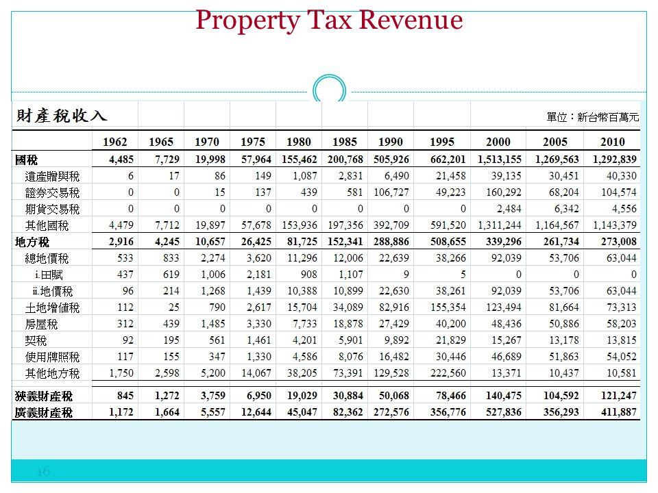 Property Tax Revenue 16