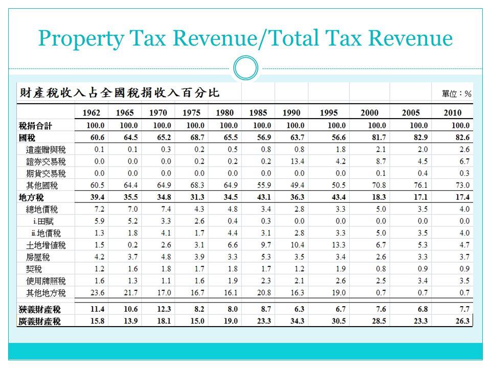 Property Tax Revenue/Total Tax Revenue