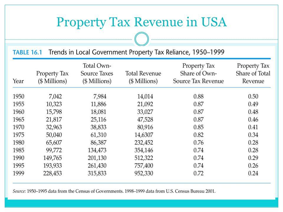 Property Tax Revenue in USA