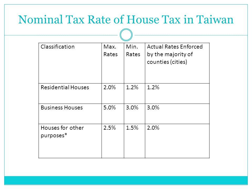 ClassificationMax. Rates Min.