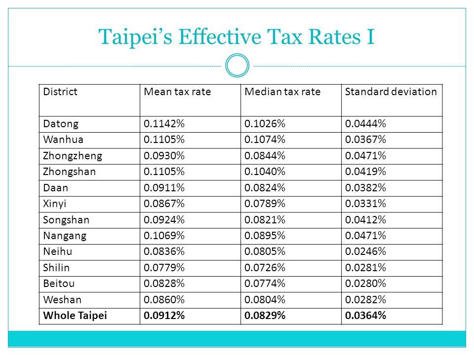 DistrictMean tax rateMedian tax rateStandard deviation Datong0.1142%0.1026%0.0444% Wanhua0.1105%0.1074%0.0367% Zhongzheng0.0930%0.0844%0.0471% Zhongsh
