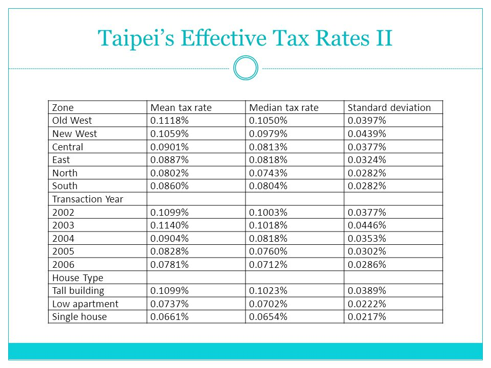 Taipei's Effective Tax Rates II ZoneMean tax rateMedian tax rateStandard deviation Old West0.1118%0.1050%0.0397% New West0.1059%0.0979%0.0439% Central0.0901%0.0813%0.0377% East0.0887%0.0818%0.0324% North0.0802%0.0743%0.0282% South0.0860%0.0804%0.0282% Transaction Year 20020.1099%0.1003%0.0377% 20030.1140%0.1018%0.0446% 20040.0904%0.0818%0.0353% 20050.0828%0.0760%0.0302% 20060.0781%0.0712%0.0286% House Type Tall building0.1099%0.1023%0.0389% Low apartment0.0737%0.0702%0.0222% Single house0.0661%0.0654%0.0217%