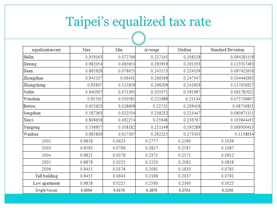 Taipei's equalized tax rate equalization rateMaxMinAverageMedianStandard Deviation Shilin0.9591630.0727660.2271450.2081280.094281159 Datong0.9820540.0856540.2859190.2613330.123517493 Daan0.8659280.0780710.2451730.2241390.097422656 Zhongshan0.9455370.064310.2661690.2473470.104440393 Zhongcheng0.938370.1158590.2682090.2419190.117056327 Neihu0.6403070.0713910.2050710.1950970.061785022 Wenshan0.915050.0305810.2256890.211340.075738607 Beitou0.6556230.0286080.227250.2094180.08756853 Songshan0.5873630.0225340.2382320.2234470.080671151 Xinyi0.8096580.0622740.256480.2367670.103844435 Nangong0.5369570.1081820.2111490.1952890.069300413 Wanhua0.9858360.0175670.2922250.2734330.1138614 20020.98580.06230.27770.25900.1039 20030.95920.07060.28270.25870.1087 20040.98210.03780.23710.21710.0912 20050.88780.02250.22500.20820.0838 20060.94550.01760.20910.19330.0785 Tall building0.94550.06430.21980.20370.0791 Low apartment0.98580.02250.25600.23600.1025 Single house0.65540.01760.28750.27630.1156