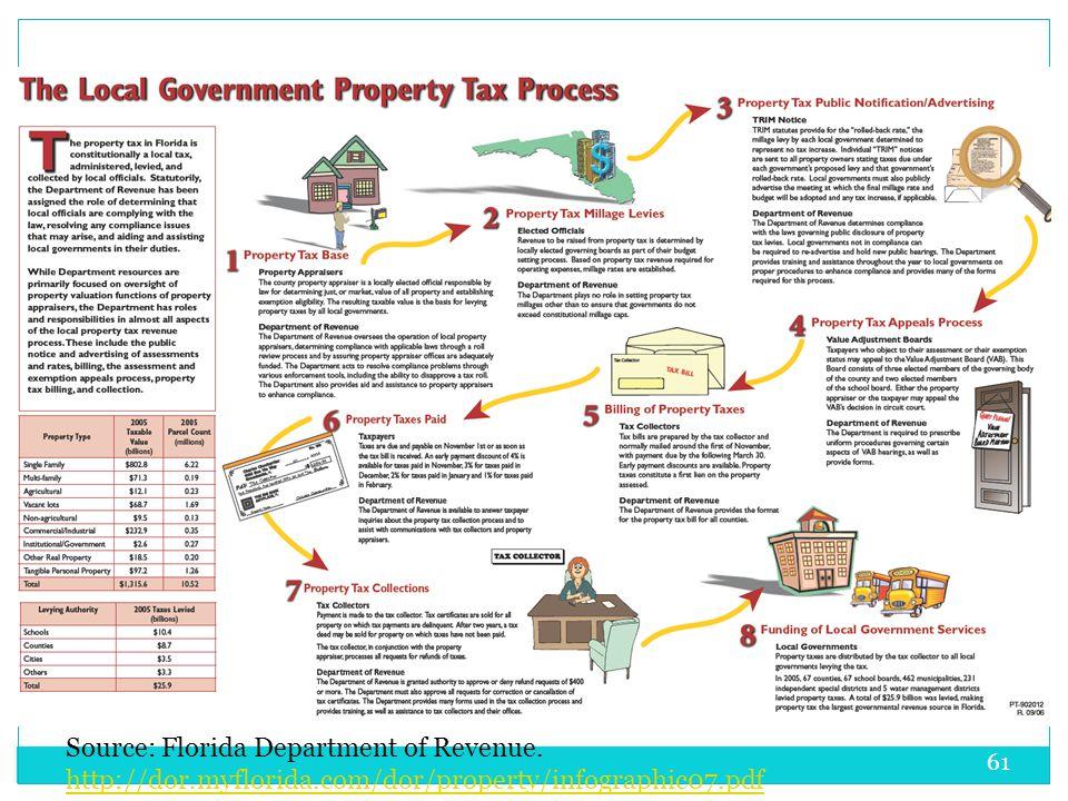 61 Source: Florida Department of Revenue. http://dor.myflorida.com/dor/property/infographic07.pdf http://dor.myflorida.com/dor/property/infographic07.