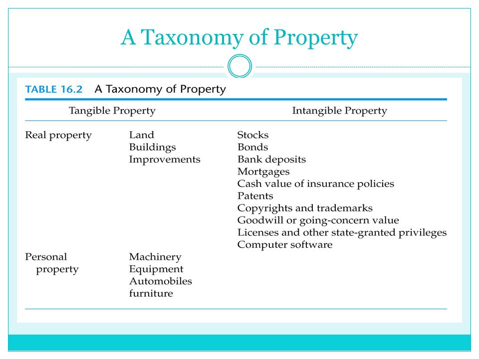 A Taxonomy of Property