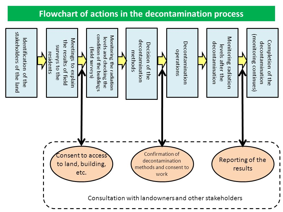 Flowchart of actions in the decontamination process Monitoring the radiation levels and checking the condition of the buildings (field surveys) Decision of the decontamination methods Decontamination operations Monitoring radiation levels after the decontamination Completion of the decontamination (monitoring continues) Meetings to explain the results of field surveys to the residents Identification of the stakeholders of the land Consent to access to land, building, etc.