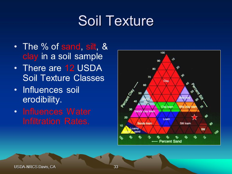 USDA-NRCS Davis, CA33 Soil Texture The % of sand, silt, & clay in a soil sample There are 12 USDA Soil Texture Classes Influences soil erodibility.
