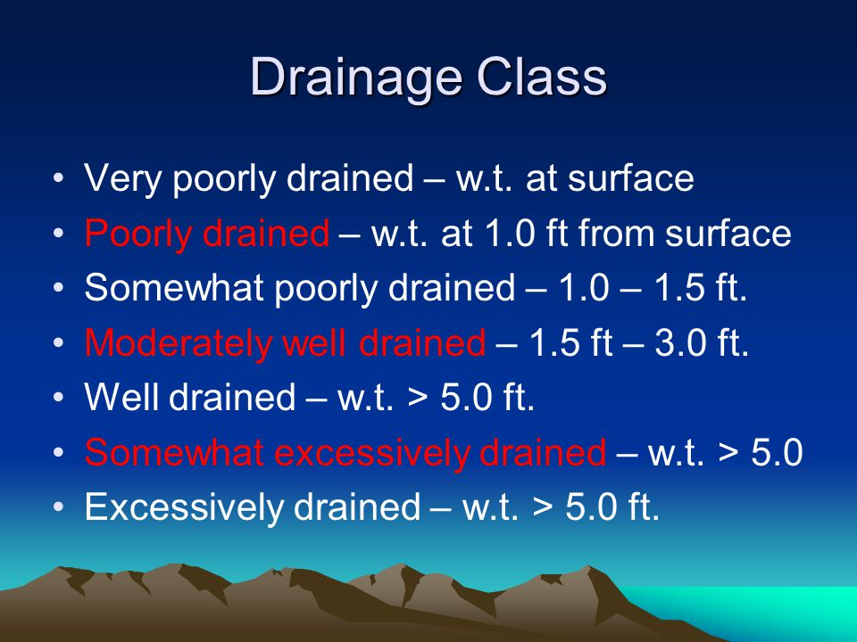 Drainage Class Very poorly drained – w.t.at surface Poorly drained – w.t.