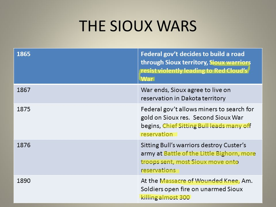 THE SIOUX WARS 1865Federal gov't decides to build a road through Sioux territory, Sioux warriors resist violently leading to Red Cloud's War 1867War ends, Sioux agree to live on reservation in Dakota territory 1875Federal gov't allows miners to search for gold on Sioux res.