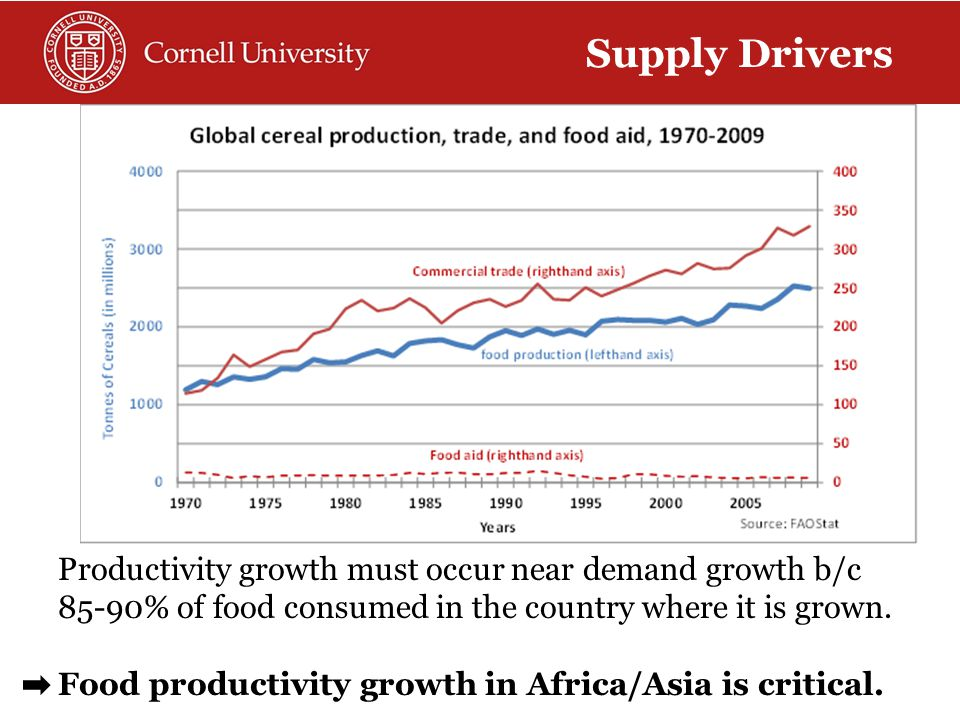 Productivity growth must occur near demand growth b/c 85-90% of food consumed in the country where it is grown.