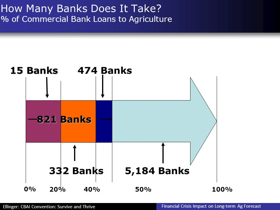 Ellinger: CBAI Convention: Survive and Thrive Financial Crisis Impact on Long-term Ag Forecast How Many Banks Does It Take? % of Commercial Bank Loans