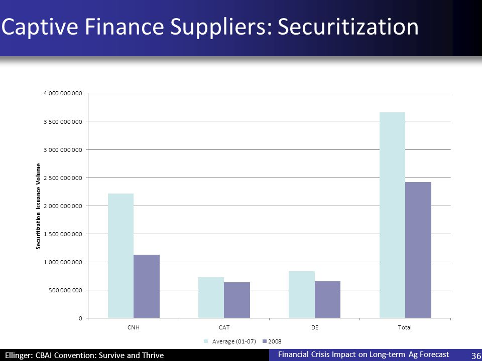 Ellinger: CBAI Convention: Survive and Thrive Financial Crisis Impact on Long-term Ag Forecast 36 Captive Finance Suppliers: Securitization