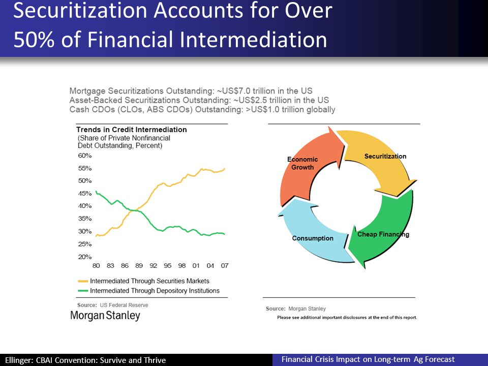 Ellinger: CBAI Convention: Survive and Thrive Financial Crisis Impact on Long-term Ag Forecast Innovations: Summary Securitization, CDOs, and CDSs and use of leverage expanded the migration and impact of what started in housing –Beyond commercial banks –Beyond U.S.