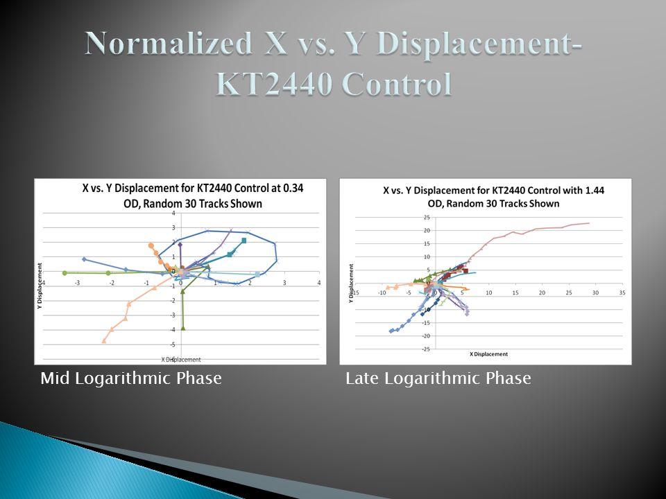 Mid Logarithmic PhaseLate Logarithmic Phase