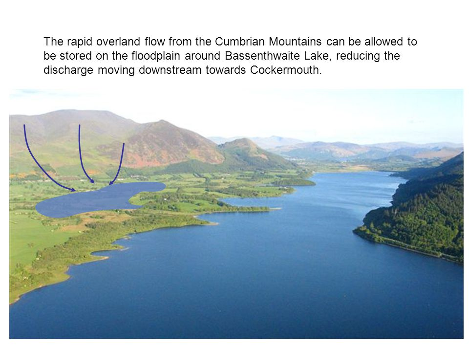 The rapid overland flow from the Cumbrian Mountains can be allowed to be stored on the floodplain around Bassenthwaite Lake, reducing the discharge moving downstream towards Cockermouth.