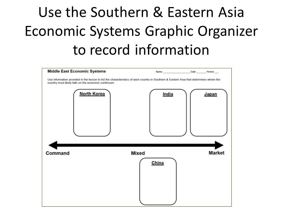 Use the Southern & Eastern Asia Economic Systems Graphic Organizer to record information
