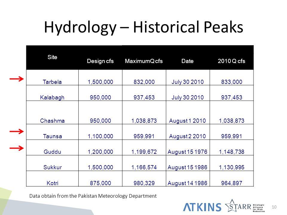 Hydrology – Historical Peaks 10 Site Design cfsMaximumQ cfsDate2010 Q cfs Tarbela1,500,000832,000July 30 2010833,000 Kalabagh950,000937,453July 30 2010937,453 Chashma950,0001,038,873August 1 20101,038,873 Taunsa1,100,000959,991August 2 2010959,991 Guddu1,200,0001,199,672August 15 19761,148,738 Sukkur1,500,0001,166,574August 15 19861,130,995 Kotri875,000980,329August 14 1986964,897 Data obtain from the Pakistan Meteorology Department