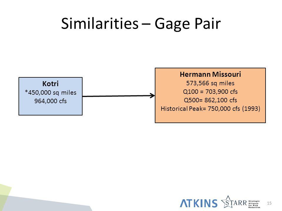 Similarities – Gage Pair 15 Kotri *450,000 sq miles 964,000 cfs Hermann Missouri 573,566 sq miles Q100 = 703,900 cfs Q500= 862,100 cfs Historical Peak= 750,000 cfs (1993)