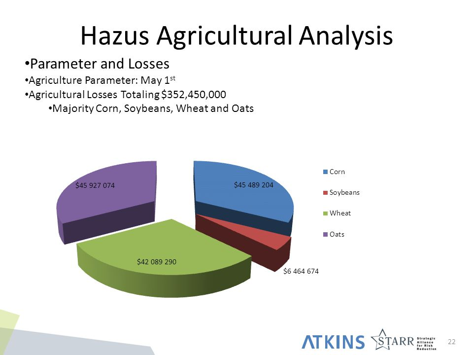 Hazus Agricultural Analysis 22 Parameter and Losses Agriculture Parameter: May 1 st Agricultural Losses Totaling $352,450,000 Majority Corn, Soybeans, Wheat and Oats