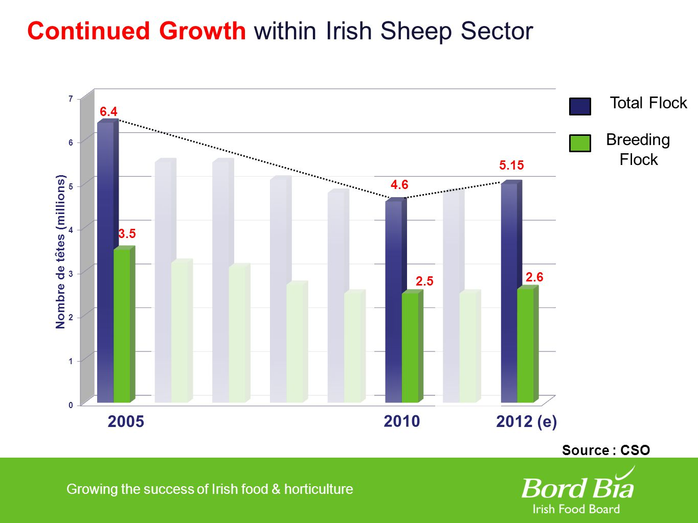Growing the success of Irish food & horticulture Continued Growth within Irish Sheep Sector 5.6 5.1 4.6 5.15 2.5 2.6 Total Flock Breeding Flock Source