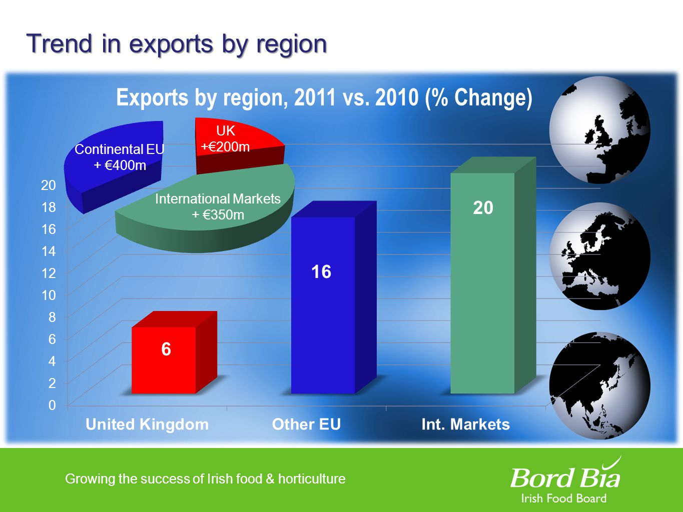 Growing the success of Irish food & horticulture Trend in exports by region Exports by region, 2011 vs. 2010 (% Change)