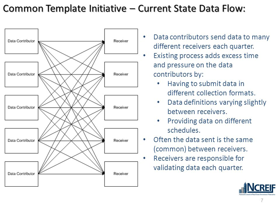 Common Template Initiative – Current State Data Flow: Data contributors send data to many different receivers each quarter. Existing process adds exce