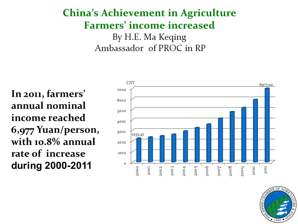 China's Achievement in Agriculture Farmers' income increased By H.E. Ma Keqing Ambassador of PROC in RP 12 In 2011, farmers' annual nominal income rea