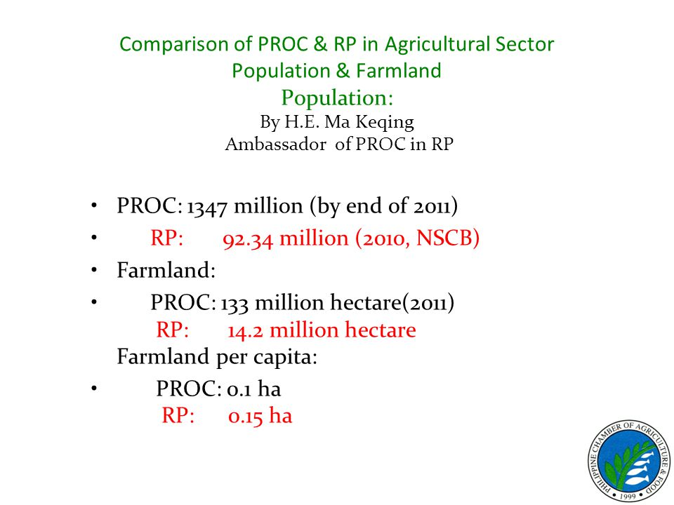 PROC: 1347 million (by end of 2011) RP: 92.34 million (2010, NSCB) Farmland: PROC: 133 million hectare(2011) RP: 14.2 million hectare Farmland per capita: PROC: 0.1 ha RP: 0.15 ha Comparison of PROC & RP in Agricultural Sector Population & Farmland Population: By H.E.