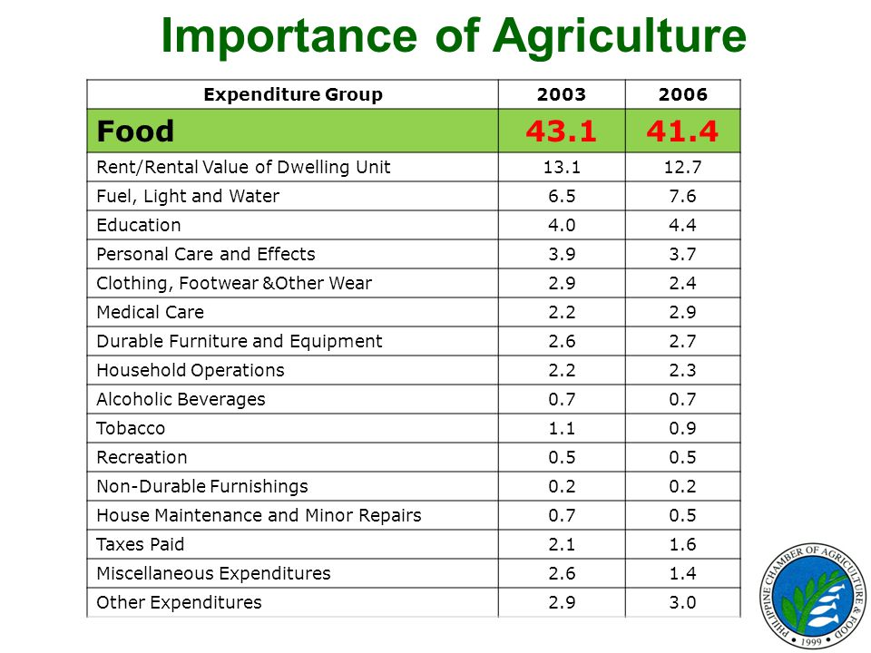 Importance of Agriculture Expenditure Group20032006 Food43.141.4 Rent/Rental Value of Dwelling Unit13.112.7 Fuel, Light and Water6.57.6 Education4.04.4 Personal Care and Effects3.93.7 Clothing, Footwear &Other Wear2.92.4 Medical Care2.22.9 Durable Furniture and Equipment2.62.7 Household Operations2.22.3 Alcoholic Beverages0.7 Tobacco1.10.9 Recreation0.5 Non-Durable Furnishings0.2 House Maintenance and Minor Repairs0.70.5 Taxes Paid2.11.6 Miscellaneous Expenditures2.61.4 Other Expenditures2.93.0