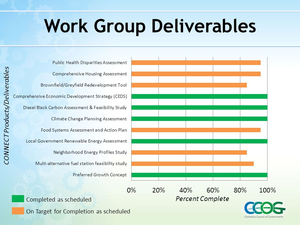 Work Group Deliverables Percent Complete CONNECT Products/Deliverables Completed as scheduled On Target for Completion as scheduled