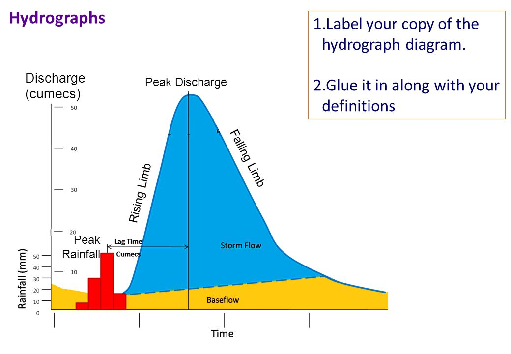 1.Label your copy of the hydrograph diagram. 2.Glue it in along with your definitions Hydrographs Falling Limb Peak Discharge Discharge (cumecs) Peak
