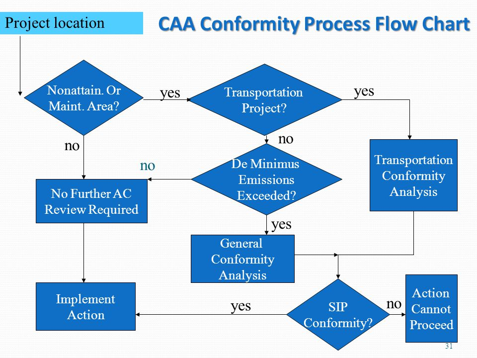 CAA Conformity Process Flow Chart 31 Nonattain. Or Maint. Area? No Further AC Review Required Implement Action Transportation Project? De Minimus Emis