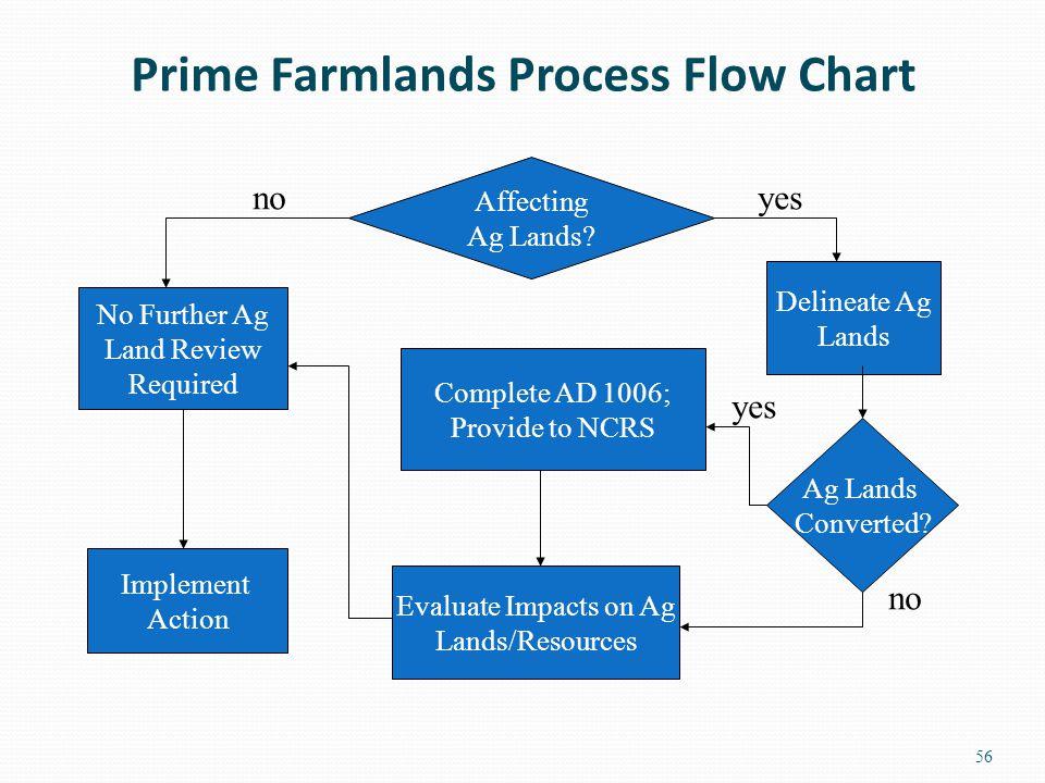 Prime Farmlands Process Flow Chart 56 Affecting Ag Lands.