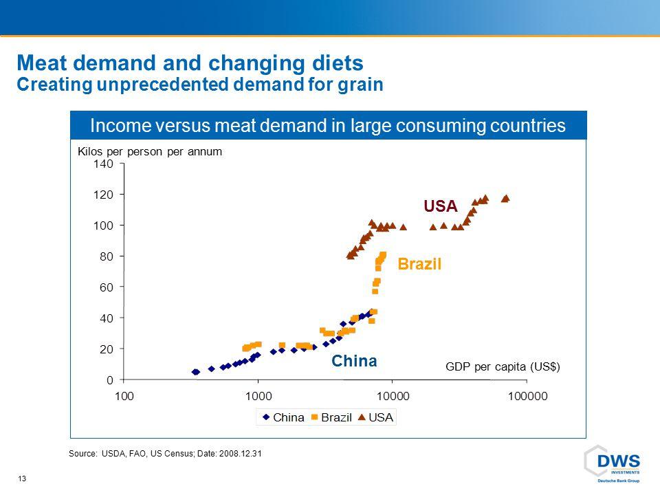13 Meat demand and changing diets Creating unprecedented demand for grain Kilos per person per annum GDP per capita (US$) Income versus meat demand in
