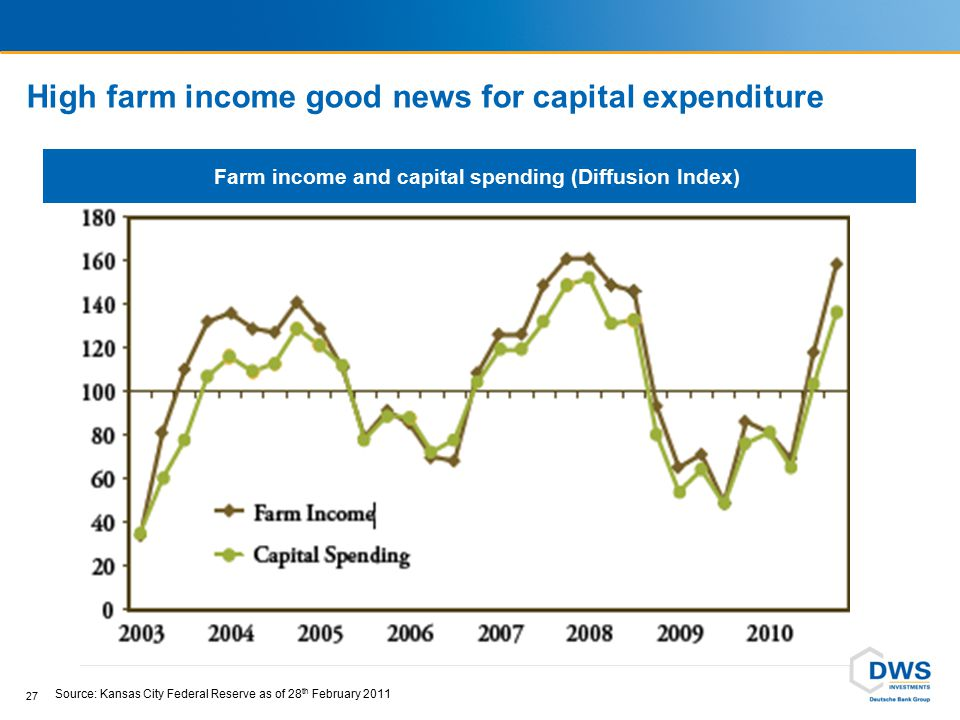 High farm income good news for capital expenditure 27 Source: Kansas City Federal Reserve as of 28 th February 2011 Farm income and capital spending (
