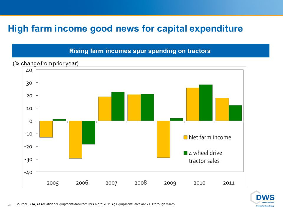 High farm income good news for capital expenditure 28 SourceUSDA, Association of Equipment Manufacturers; Note: 2011 Ag Equipment Sales are YTD throug