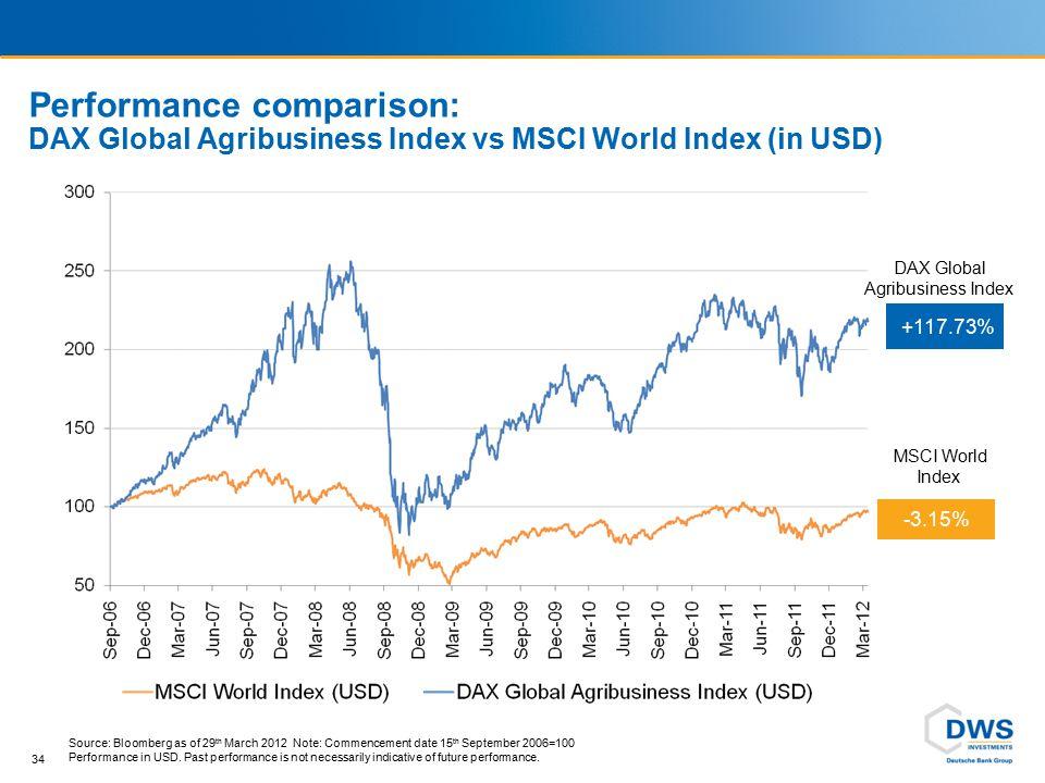 Performance comparison: DAX Global Agribusiness Index vs MSCI World Index (in USD) 34 -3.15% MSCI World Index +117.73% DAX Global Agribusiness Index S