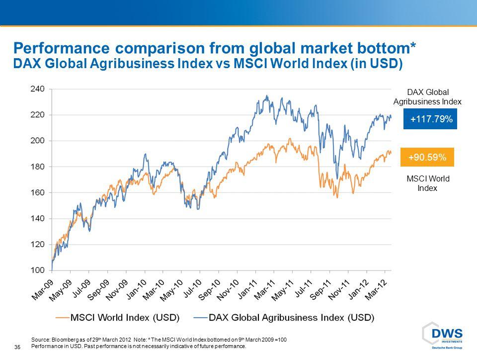 Performance comparison from global market bottom* DAX Global Agribusiness Index vs MSCI World Index (in USD) 35 +90.59% MSCI World Index +117.79% DAX