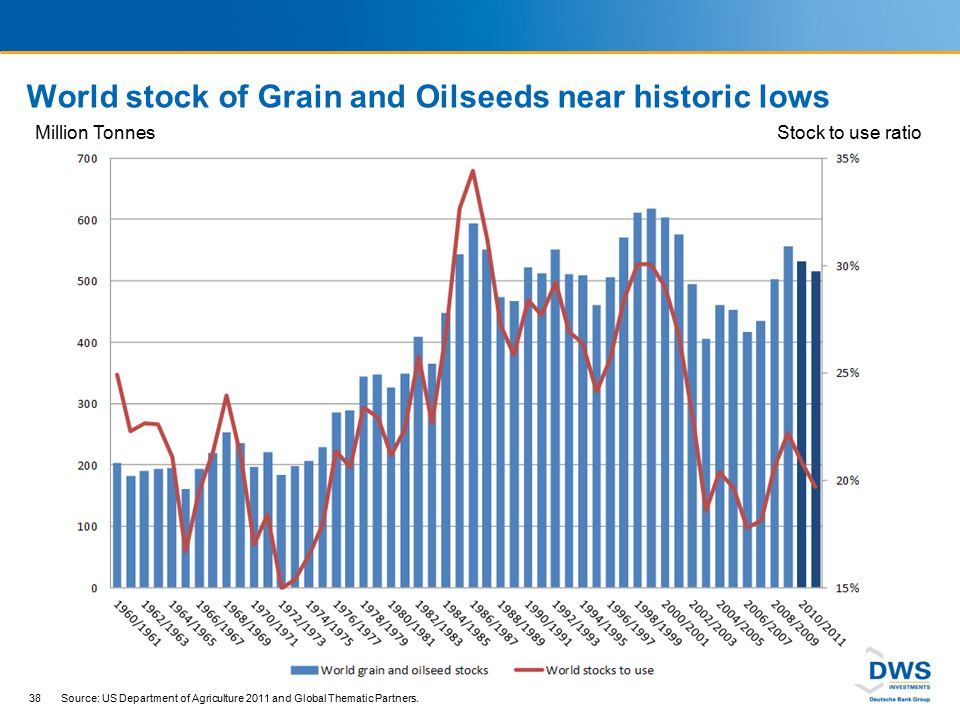 World stock of Grain and Oilseeds near historic lows 38 Source: US Department of Agriculture 2011 and Global Thematic Partners. Million TonnesStock to