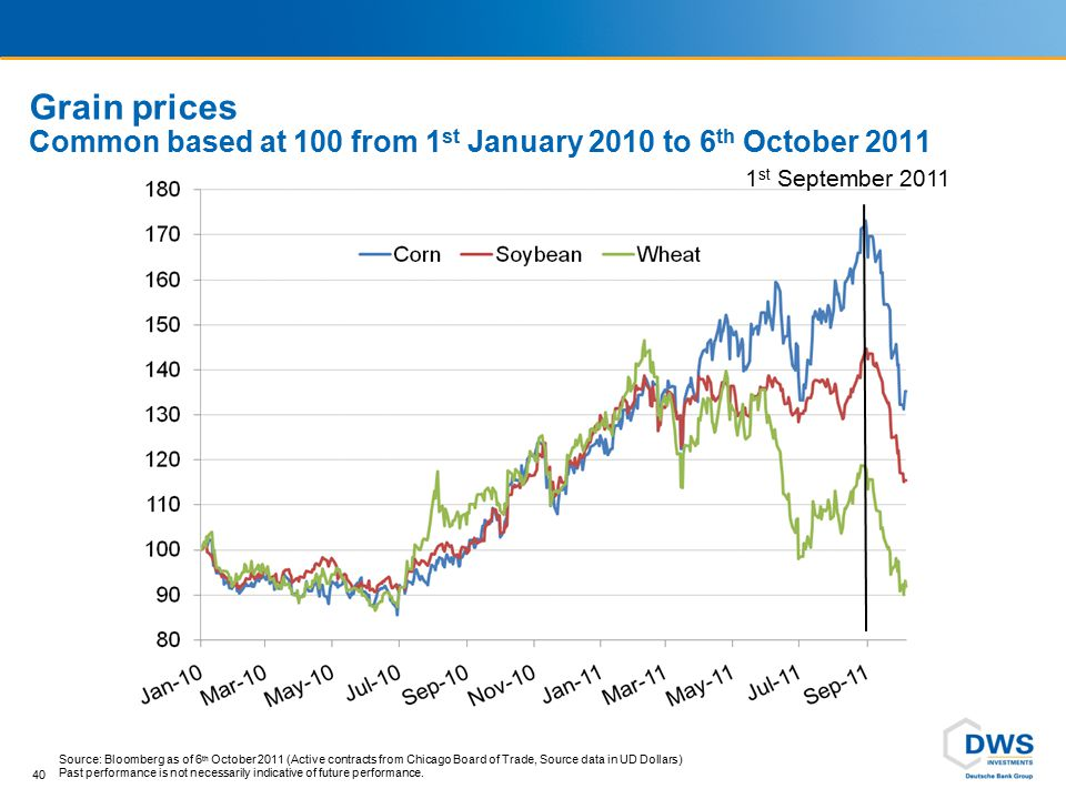 40 Grain prices Common based at 100 from 1 st January 2010 to 6 th October 2011 1 st September 2011 Source: Bloomberg as of 6 th October 2011 (Active