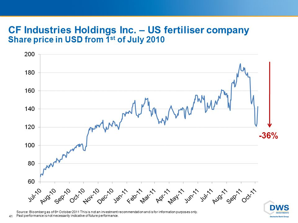 CF Industries Holdings Inc. – US fertiliser company Share price in USD from 1 st of July 2010 41 Source: Bloomberg as of 6 th October 2011 This is not