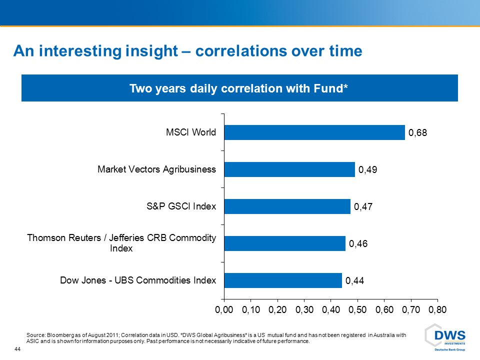 An interesting insight – correlations over time 44 Source: Bloomberg as of August 2011; Correlation data in USD. *DWS Global Agribusiness* is a US mut