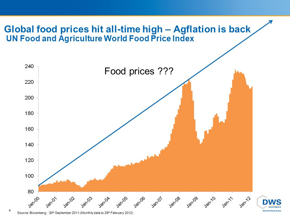 Global food prices hit all-time high – Agflation is back UN Food and Agriculture World Food Price Index 5 Source: Bloomberg; : 30 th September 2011 (Monthly data to 31 st August 2011) Supply shocks