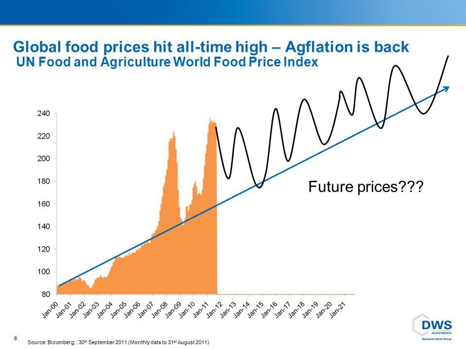 Corn price – January 2000 to February 2012 USA – No.