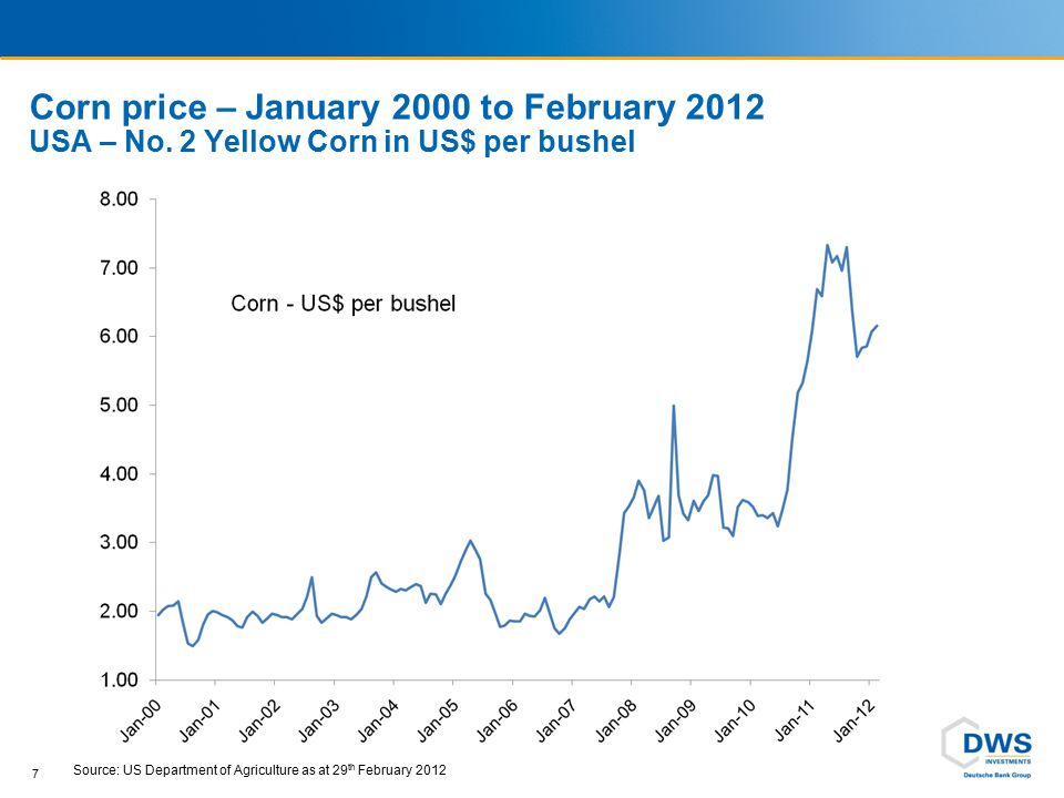 World stock of Grain and Oilseeds near historic lows 38 Source: US Department of Agriculture 2011 and Global Thematic Partners.