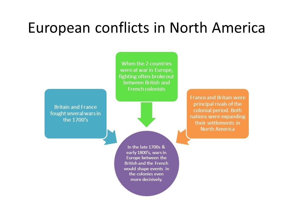 European conflicts in North America In the late 1700s & early 1800's, wars in Europe between the British and the French would shape events in the colonies even more decisively.